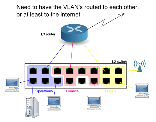 VLAN's Illustrated
